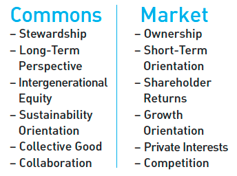 Commons vs. Market