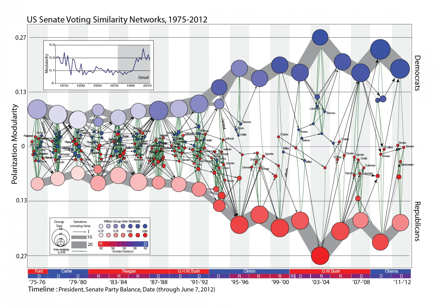 us-senate-voting-similarity-networks_524c14c74f83a_w1500