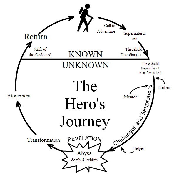 2013-02-28-Heroesjourney