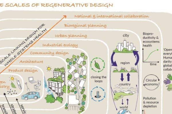 Book Review | Designing Regenerative Cultures
