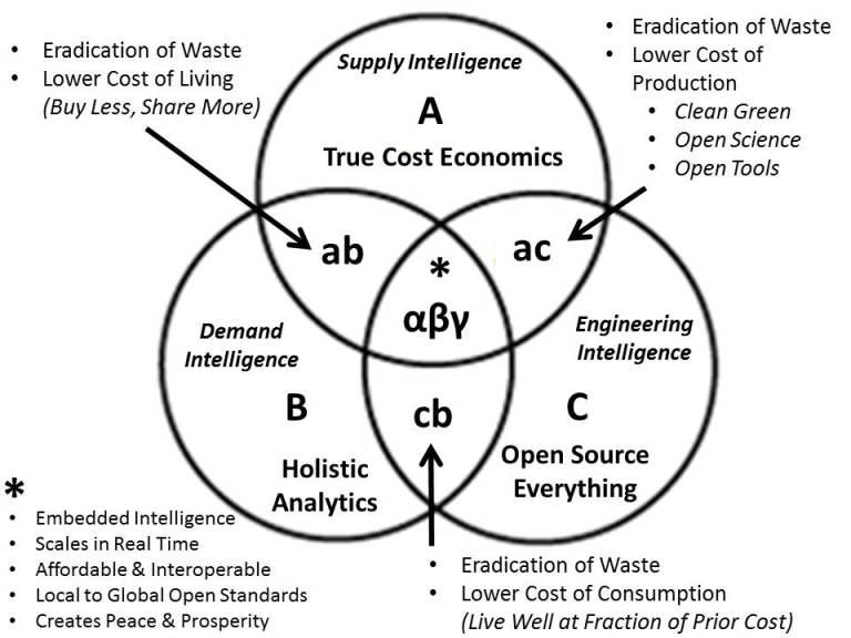 bajan-diagram