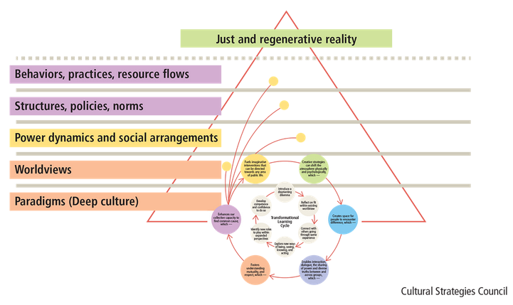 This cycles demonstrates how creative strategies can foster emergence and facilitate transformational learning, which remediates the mindsets that hold injustice in place. This cycle mirrors the ways living systems operate.