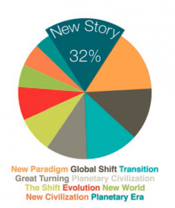 "Fig.1 – Naming a Movement While all participants surveyed agreed a global movement was already underway, there was diverse opinion on what to call it. 32% chose ""New Story"" and every other proposed term was chosen by between 8% and 30% of respondents."