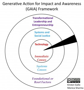 Gaia Frame