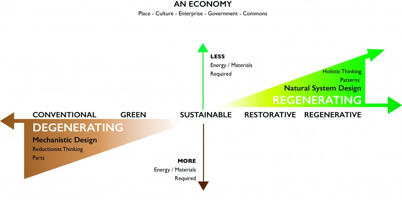 "Adopted from Bill Reed's ""Trajectory of Ecological Design."" Diagram 